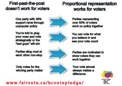 Why-FPTP-works-for-voters-postcard