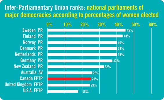 More women elected with proportional voting systems.