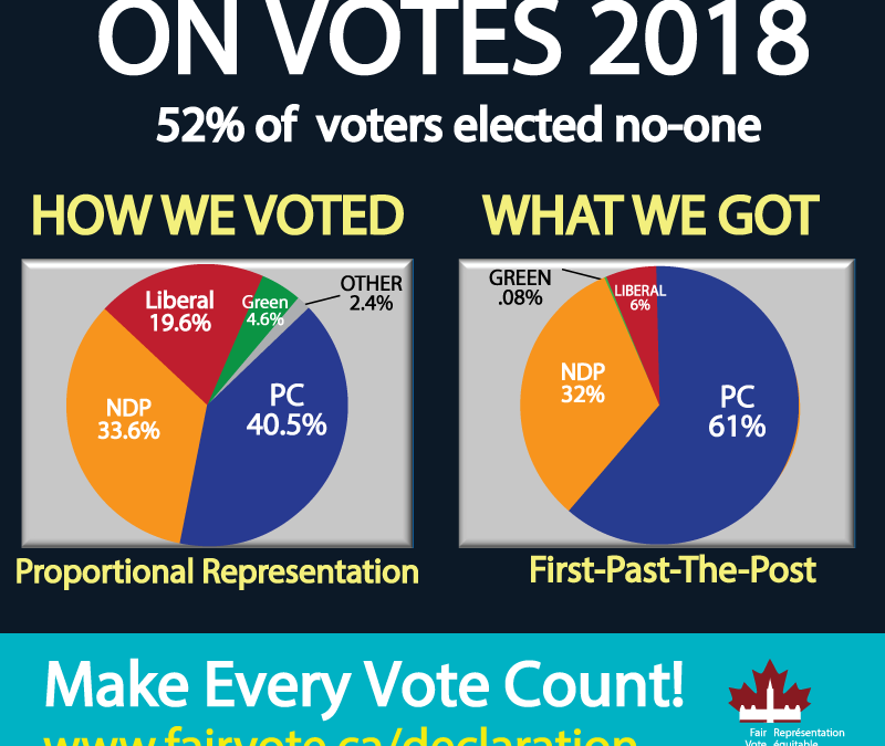 Ontario voters cheated by first-past-the-post with PC false majority
