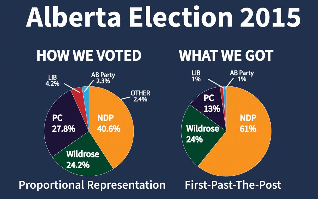 Alberta Liberals support proportional representation