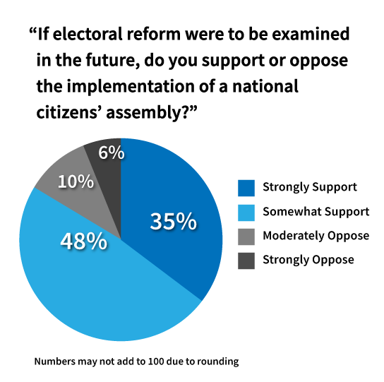 Angus Reid Poll: Canadians Support a National Citizens Assembly on Electoral Reform