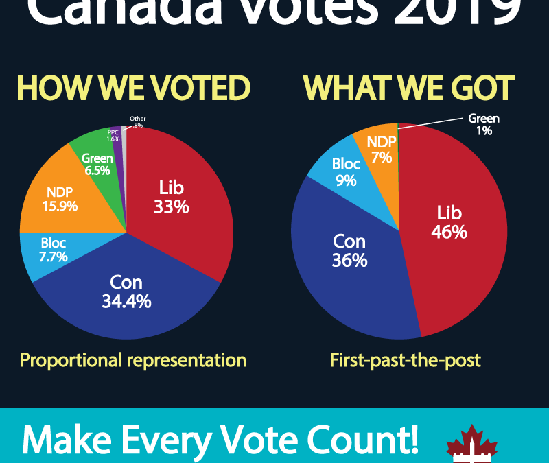 First-past-the-post cheats voters in every province