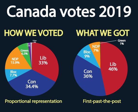 Canada-votes-2019-no-branding.png