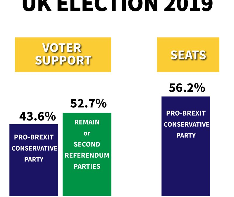 UK election a first-past-the-post disaster of the highest order